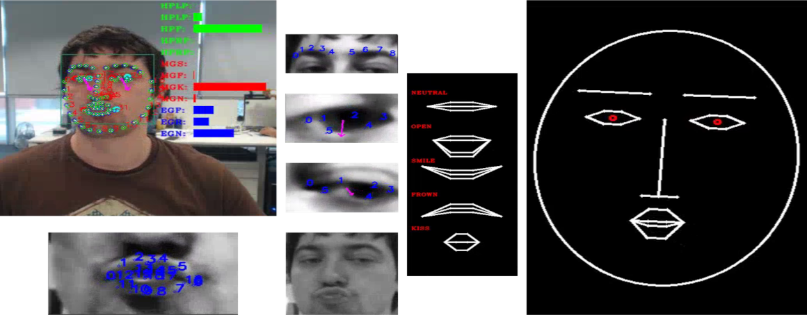 A person doing a kiss gesture is shown, while the digital solution analyses the image. It can be seen how the digital solution focuses on different facial parts (eyes, eyebrows, mouth) and transfers correctly the detected gesture to a virtual character with remarkable shape differences from those of the person.