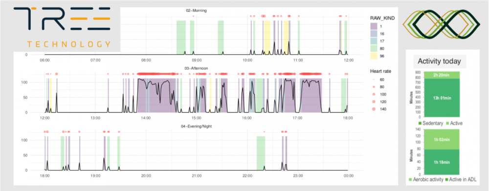 Data visualization examples for physical activity and sleep quality assessment.