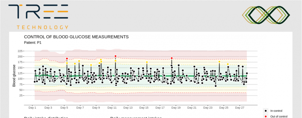 Example of personalized control limits and measures classification for blood glucose levels data.