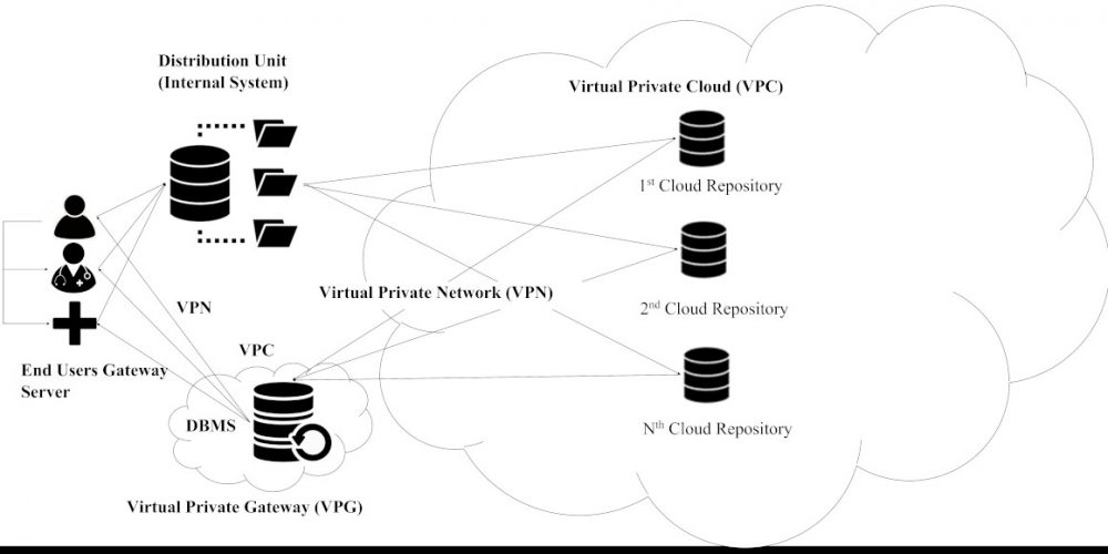 Figure shows the end user's gateway server is connected to VPG Virtual Private Gateway in VPC Virtual Private Cloud to establish a VPN Virtual Private Network connection. This scheme provides a connection via a private IP address. It allows the exchange of VPCs in different areas in a public cloud that can connect multiple VPCs within a public cloud for communication without the Internet connection. The distribution module will manage sharing datasets into separated CR concerning user requirements regarding which attributes agreed in SLA to be together. After that, each CR server module will further distribute the encrypted datasets into cloud repositories. The reconstruction phase will follow the VPN path through the reliable DBMS, which will compute each share, recover, and present the data to the end-users.