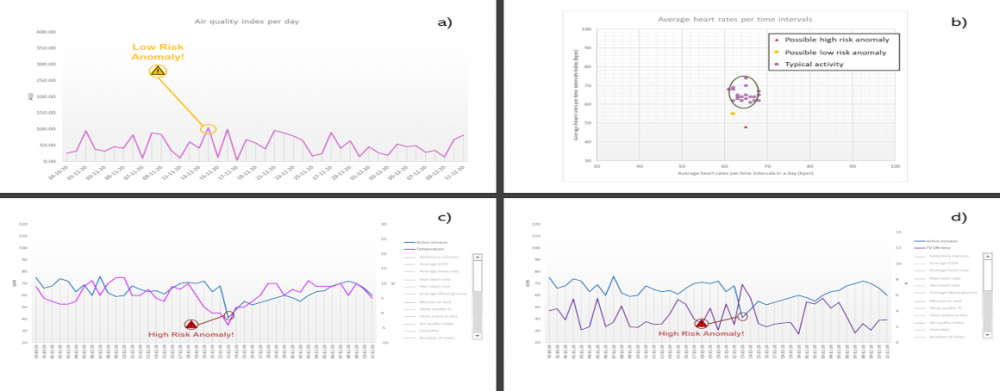 Examples of the different anomaly visualization graphs