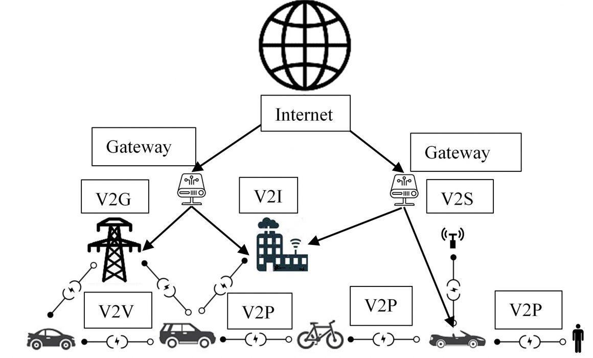 The figure illustrates the communication patterns among IoV systems, for instance, Vehicle-to-Grid (V2G), Vehicle-to-Infrastructure (V2I), Vehicle-to-Person (V2P), Vehicle-to-Vehicle (V2V) and Vehicle-to-Sensor (V2S). Multi-services such as location services, resource sharing, public emergency, transportation and smart grid require different broadband speeds. Due to the enormous volume of data generated, high-level coordination, and flexible network management needed. Real-time communication in an IoV ecosystem enables the motivation to search for solutions for delay-sensitive vehicular applications.